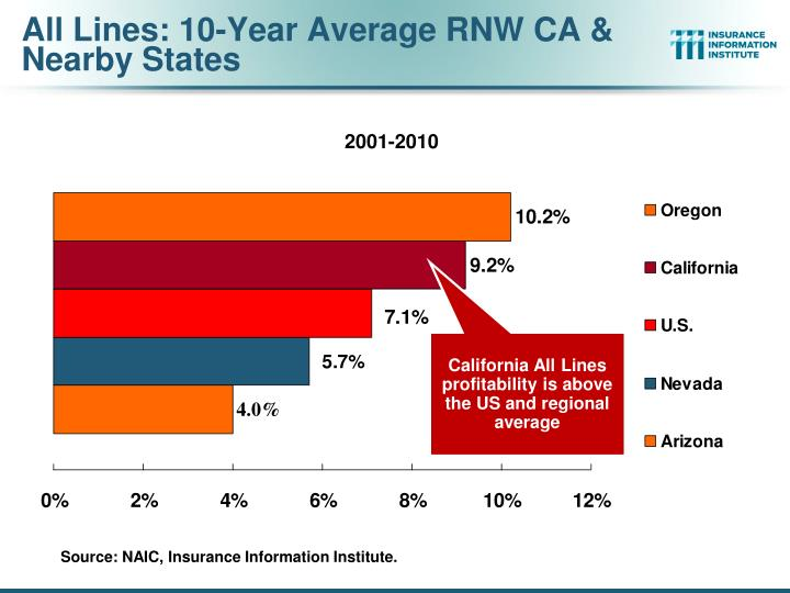 All Lines: 10-Year Average RNW CA & Nearby States