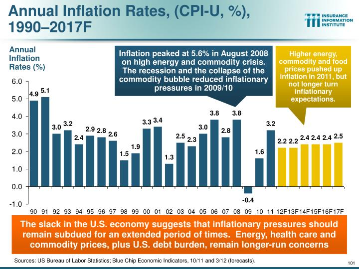 Annual Inflation Rates, (CPI-U, %),