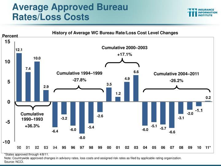 Average Approved Bureau