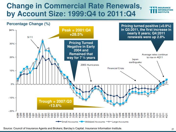 Change in Commercial Rate Renewals, by Account Size: 1999:Q4 to 2011:Q4