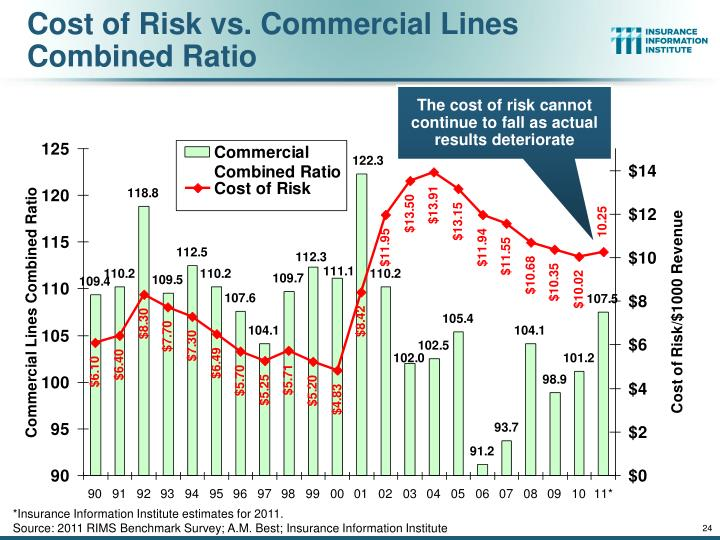 Cost of Risk vs. Commercial Lines Combined Ratio