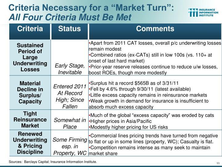 """Criteria Necessary for a """"Market Turn"""":"""