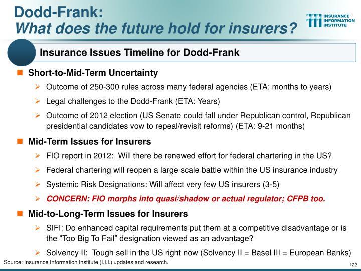 Insurance Issues Timeline for Dodd-Frank