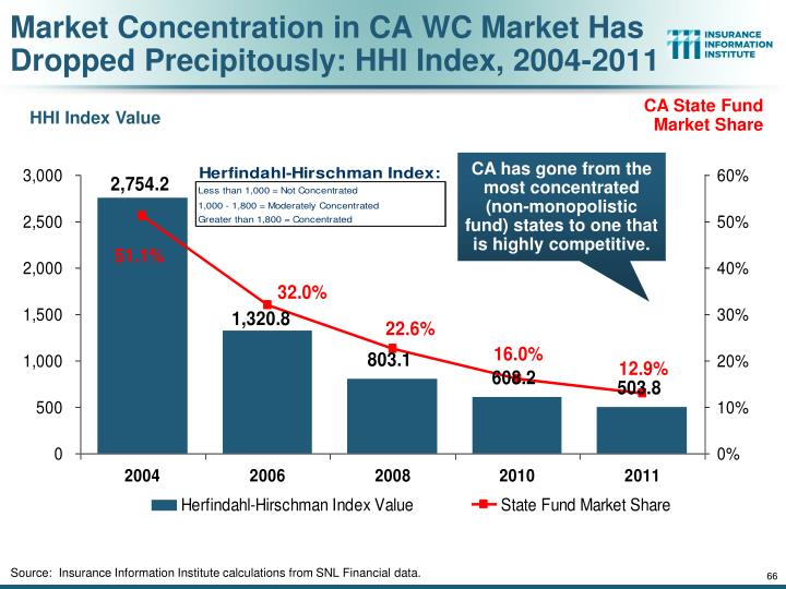 Market Concentration in CA WC Market Has Dropped Precipitously: HHI Index, 2004-2011