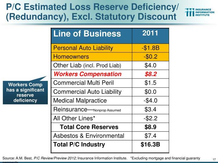 P/C Estimated Loss Reserve Deficiency/ (Redundancy), Excl. Statutory Discount