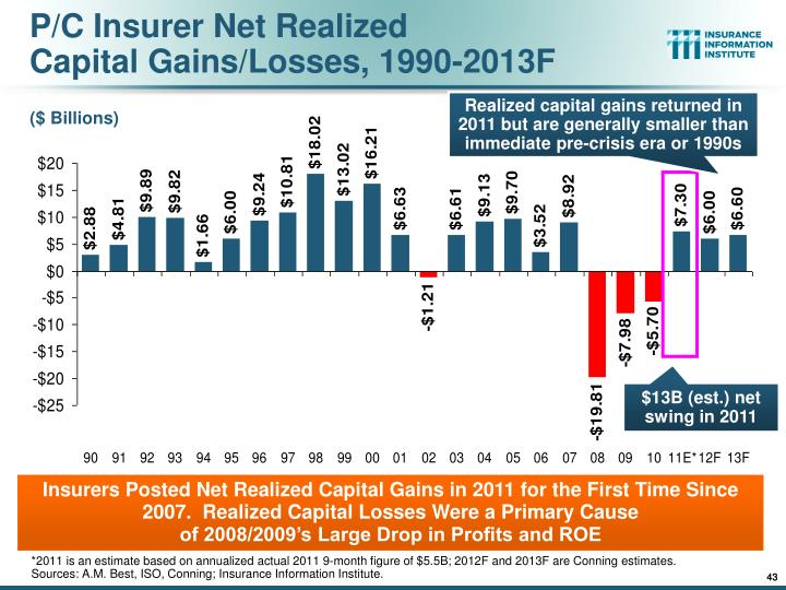 P/C Insurer Net Realized