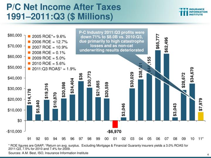 P/C Net Income After Taxes
