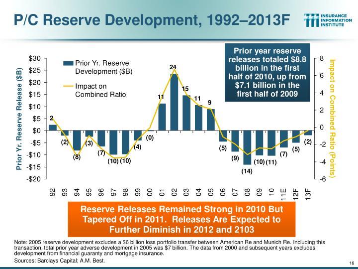 P/C Reserve Development, 1992–2013F