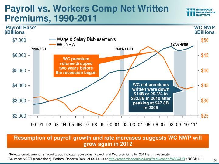 Payroll vs. Workers Comp Net Written Premiums, 1990-2011