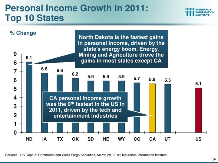 Personal Income Growth in 2011: