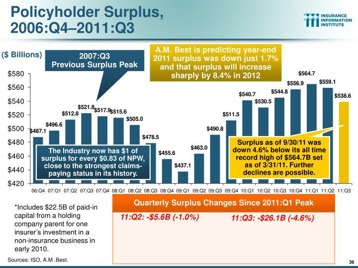 Policyholder Surplus,
