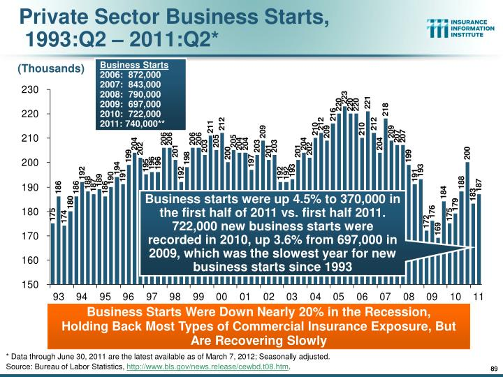 Private Sector Business Starts,