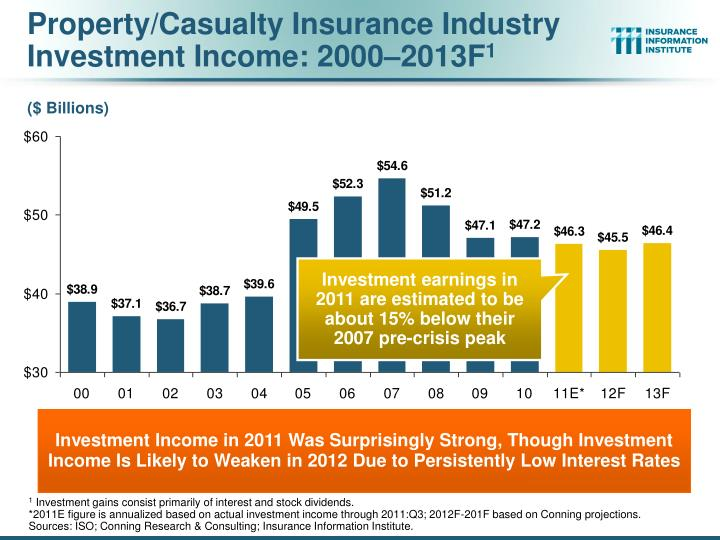 Property/Casualty Insurance Industry Investment Income: 2000–2013F