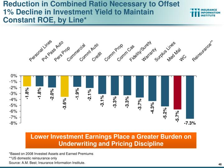 Reduction in Combined Ratio Necessary to Offset 1% Decline in Investment Yield to Maintain Constant ROE, by Line*