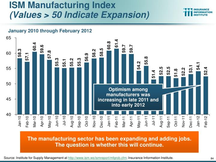 ISM Manufacturing Index