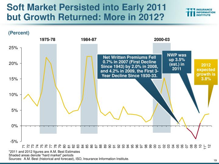 Soft Market Persisted into Early 2011 but Growth Returned: More in 2012?