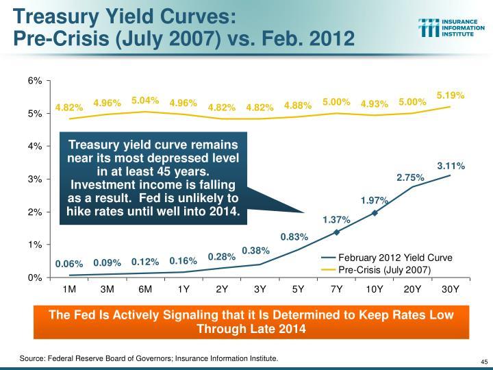 Treasury Yield Curves:
