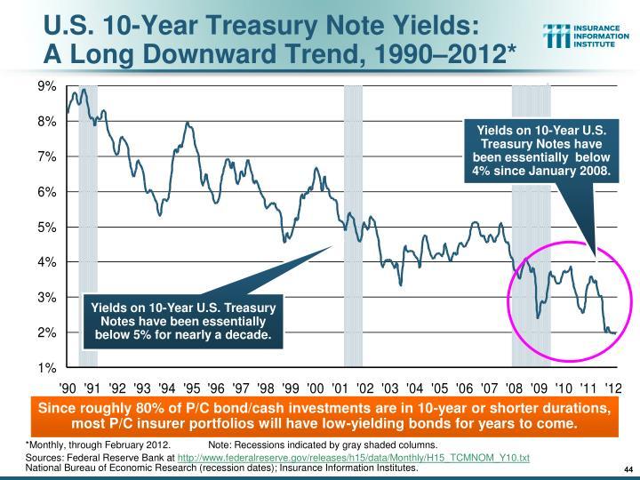U.S. 10-Year Treasury Note Yields: