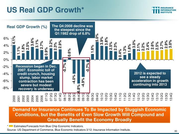 US Real GDP Growth*