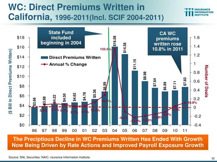 WC: Direct Premiums Written in California,