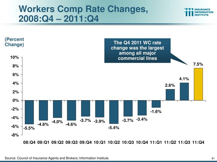 Workers Comp Rate Changes,