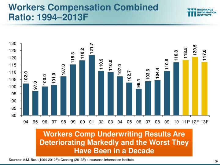 Workers Compensation Combined Ratio: 1994–2013F