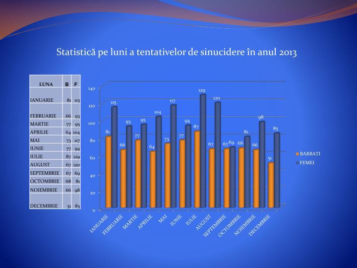 Statistică pe