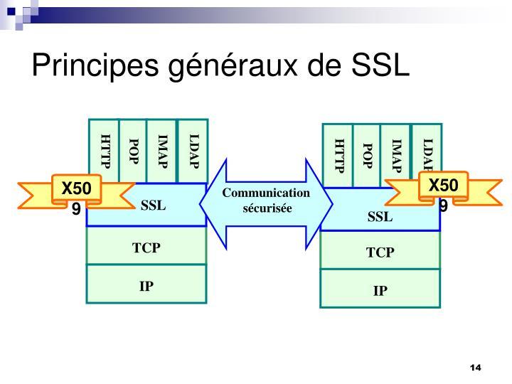 Principes généraux de SSL