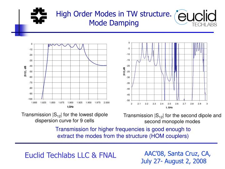 High Order Modes in TW structure. Mode Damping