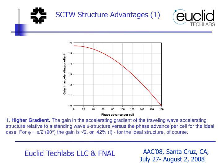 SCTW Structure Advantages (1)