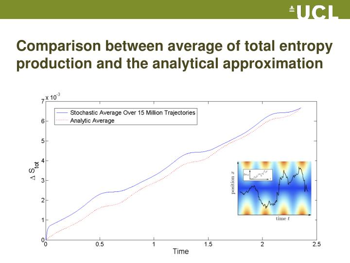 Comparison between average of total entropy production and the analytical approximation