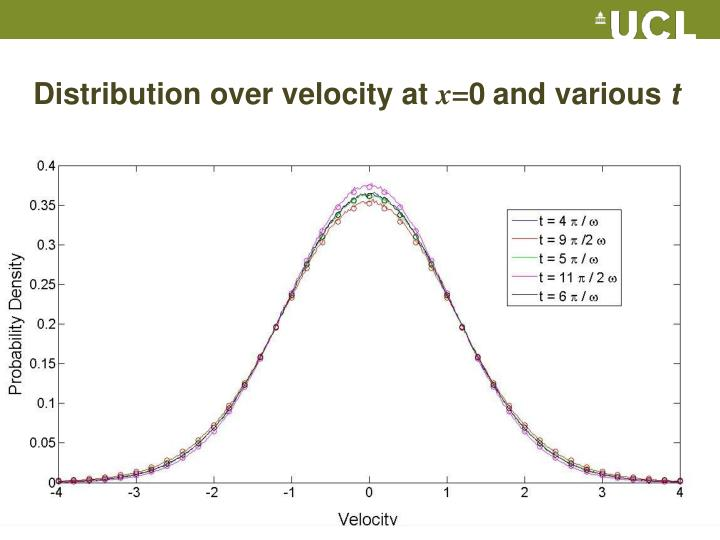 Distribution over velocity at