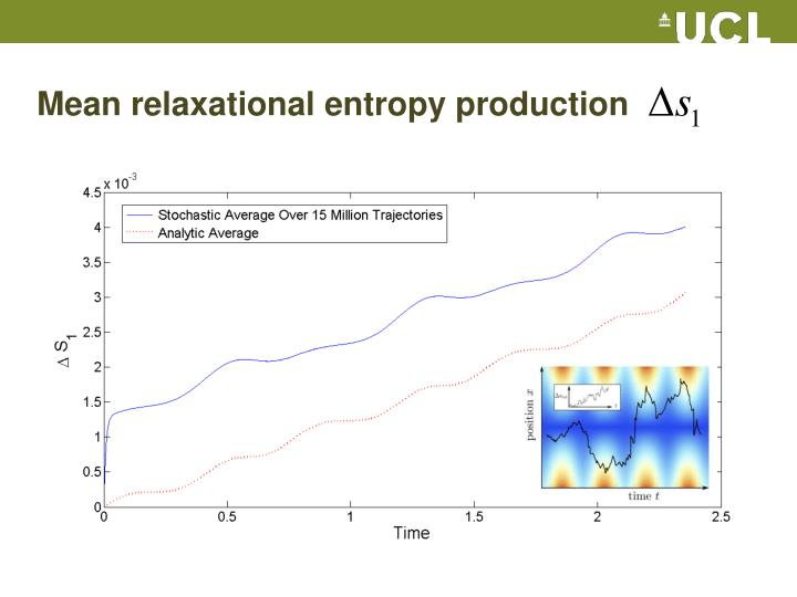 Mean relaxational entropy production