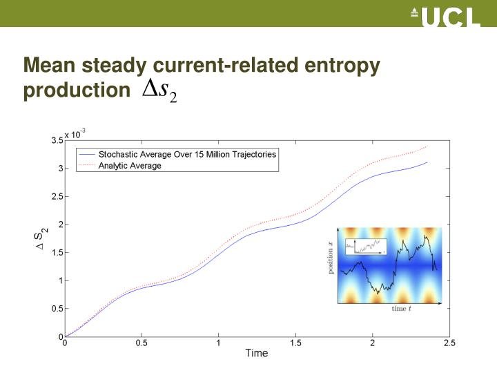 Mean steady current-related entropy production
