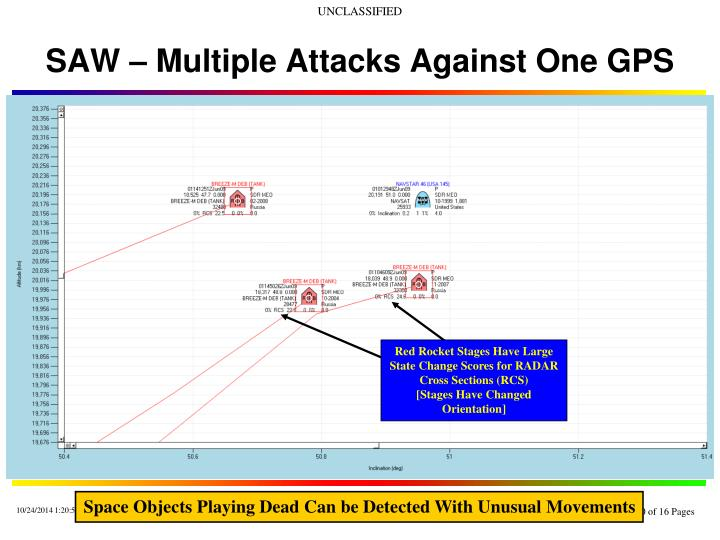 SAW – Multiple Attacks Against One GPS