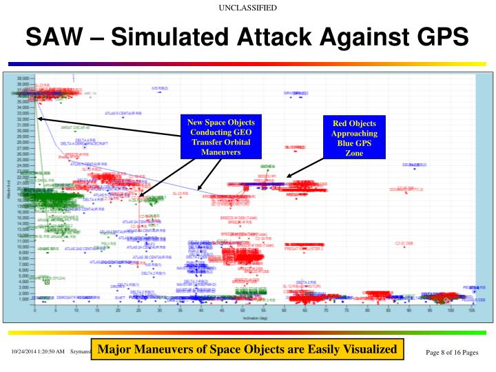 SAW – Simulated Attack Against GPS