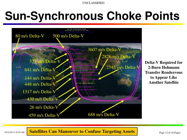 Sun-Synchronous Choke Points