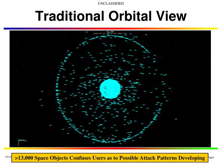 Traditional orbital view