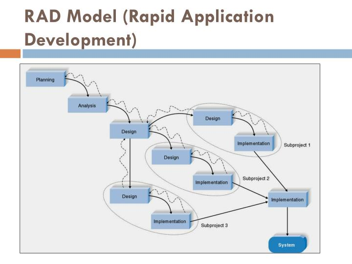 rapid application developement The rad (rapid application development) model is based on prototyping and iterative development with no specific planning.