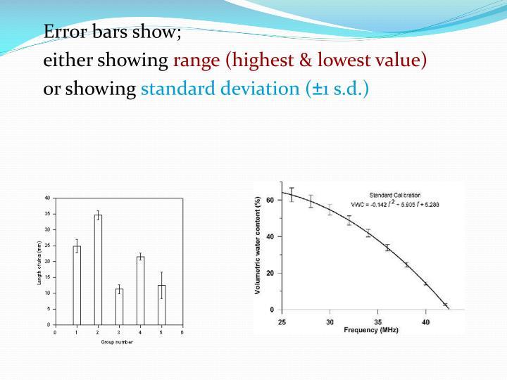 Error bars show;