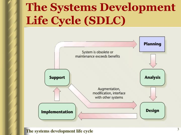 The systems development life cycle sdlc