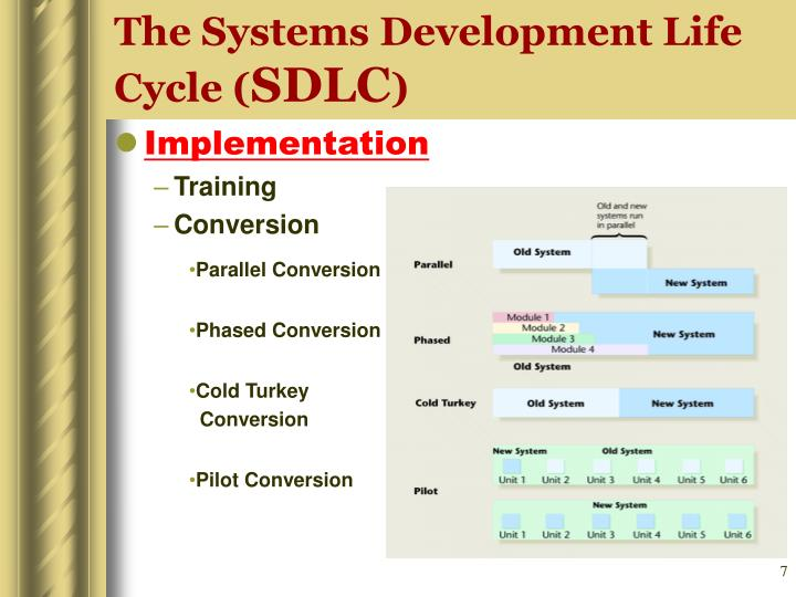 The Systems Development Life Cycle (