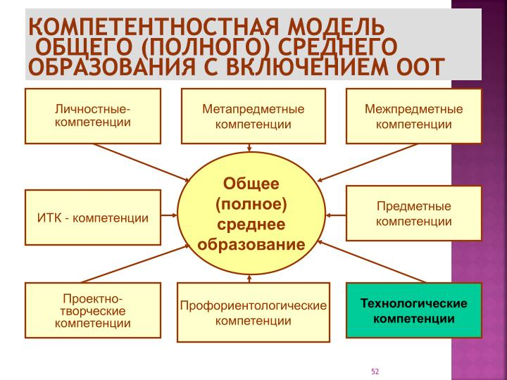 Компетентностная модель
