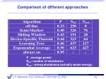 comparison of different approaches