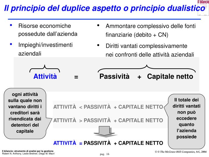 Il principio del duplice aspetto o principio dualistico