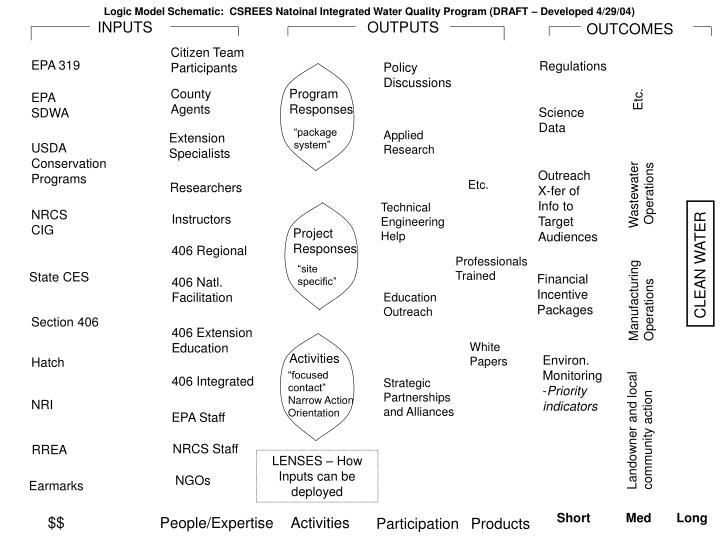 logic model schematic csrees natoinal integrated water quality program draft developed 4 29 04 n.