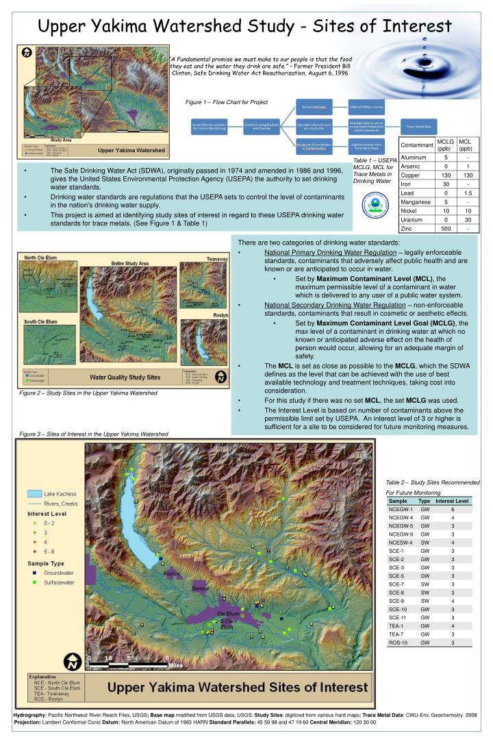 upper yakima watershed study sites of interest n.
