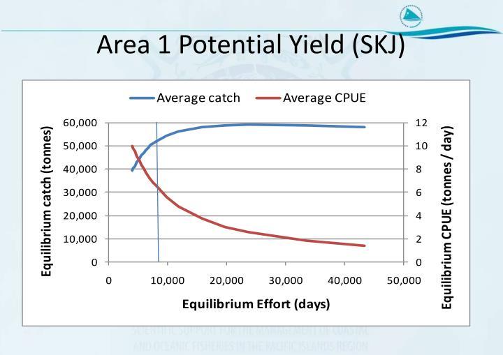 Area 1 Potential Yield (SKJ)