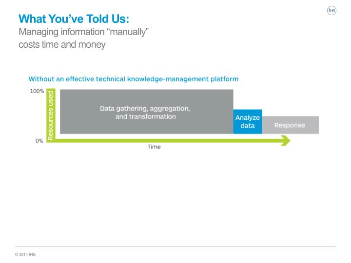 What you ve told us managing information manually costs time and money