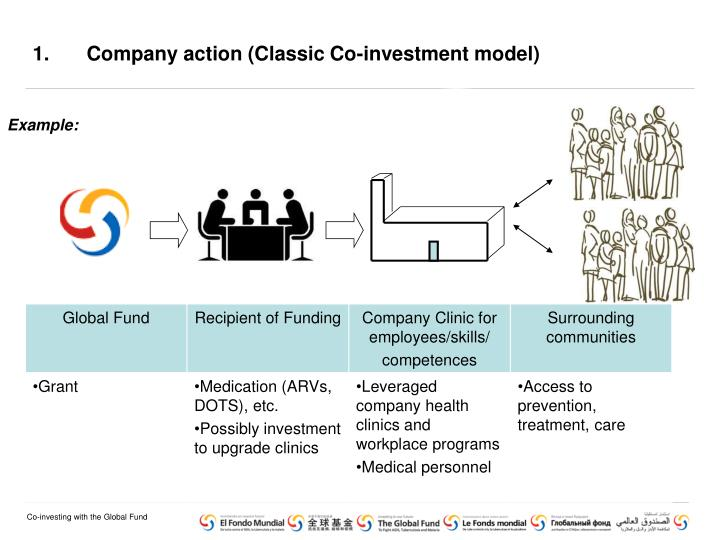 Company action (Classic Co-investment model)